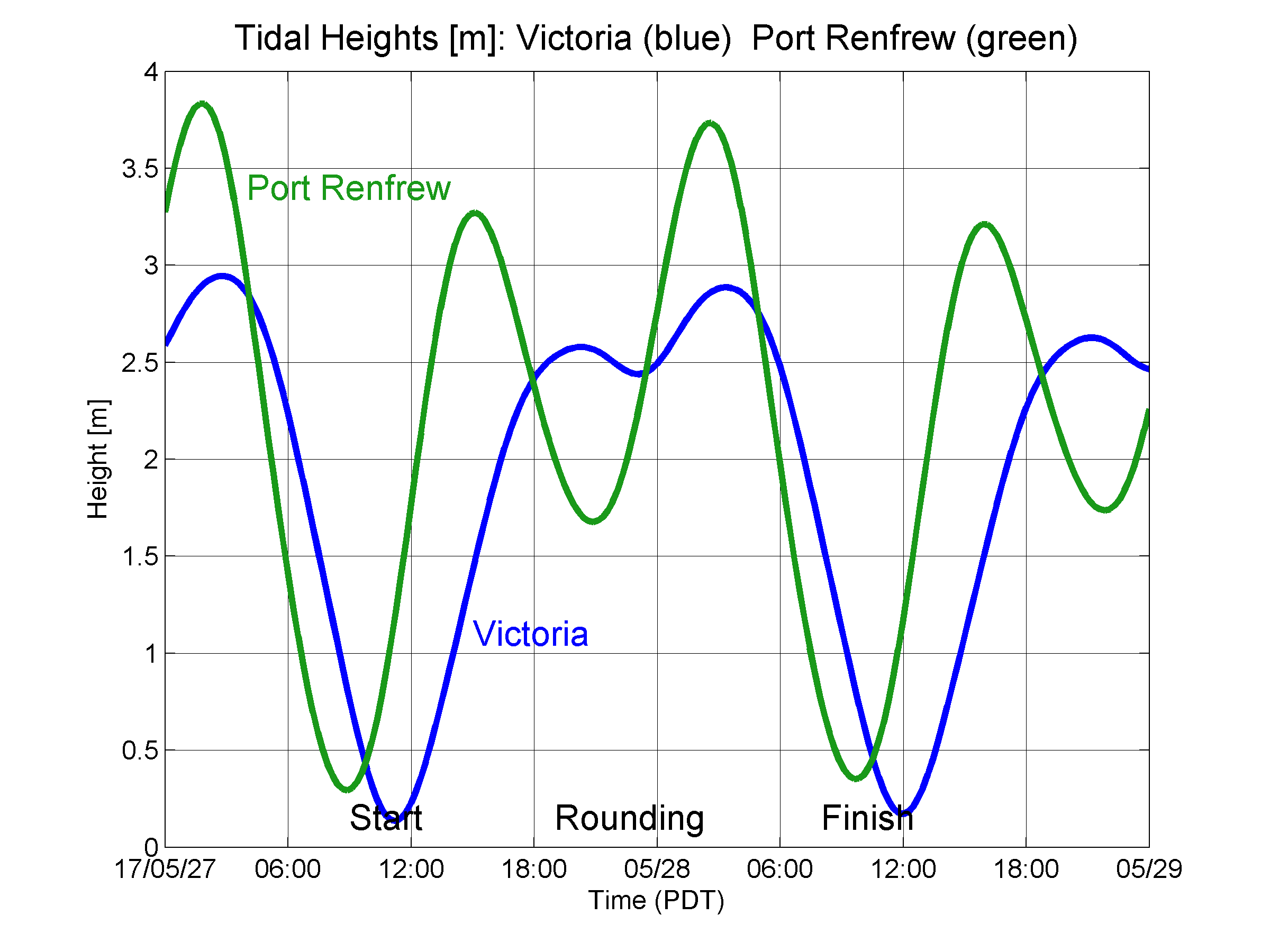 Swifttidalheightsg in ms for race passage juan de fuca east and juan de fuca west flood currents flow towards the east ebb currents towards the west nvjuhfo Images